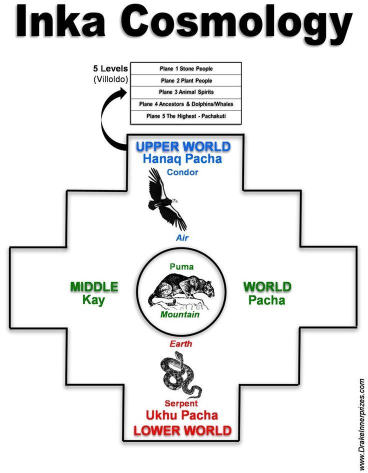 les 3 mondes de la cosmovision andine
